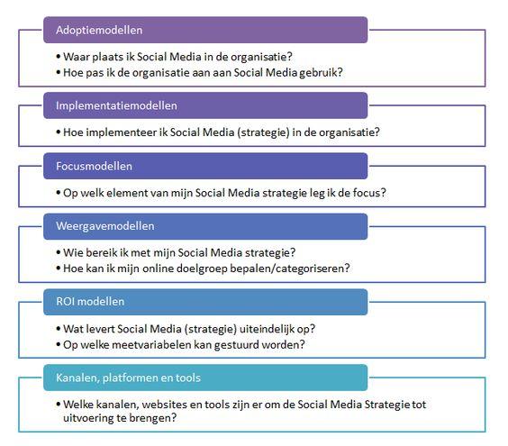 Sociale media soorten modellen