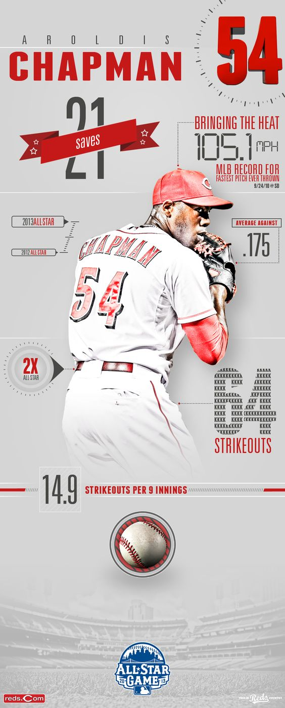 What makes an All-Star? Here's an All-Star Highlight with a few reasons why Aroldis Chapman is one in 2013. #RedsAllStars #Reds #ASG