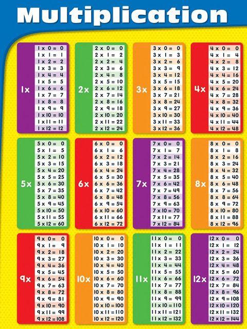 جدول الضرب كامل باللغة الأنجليزية Multiplication Chart Multiplication Table Multiplication