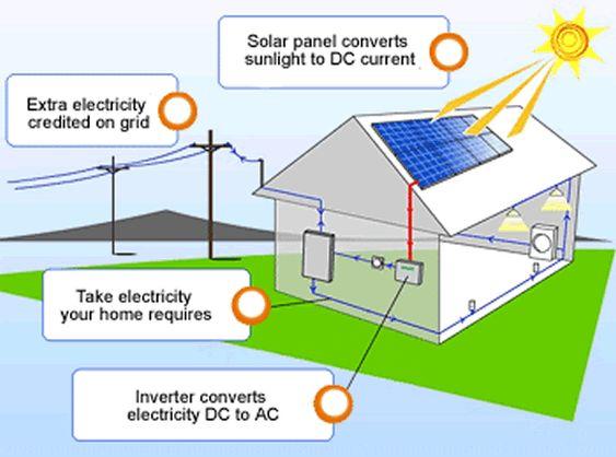 Renewable Energy survey for desigining a low carbon-footprint house.?