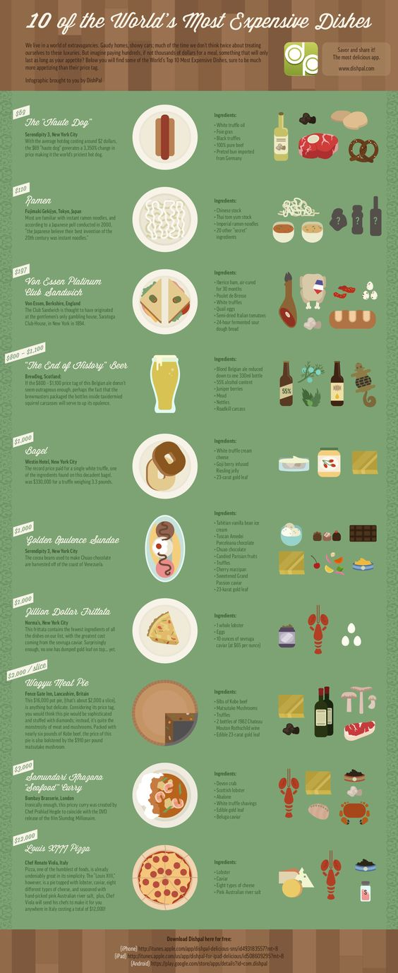 10 of the worlds most expensive dishes #infographics: Infographic Food, Meals Infographic, Dishes Infographic, Food Infographic, Expensive Food, Food Drink, Foods Infographic, Expensive Dishes