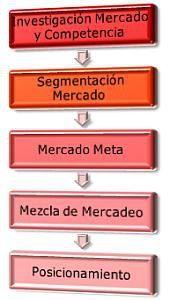 Imagen: Plan Comercial