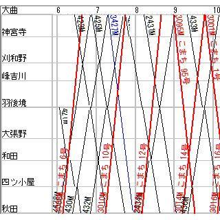 奥羽本線の大曲~秋田間は複線のように見えて...
