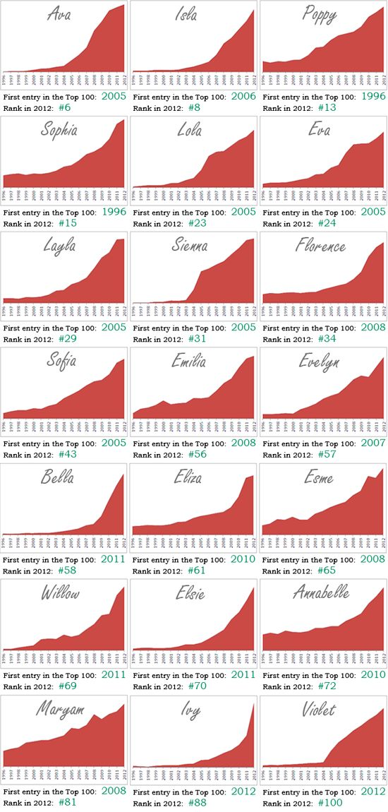 A Chart Of The Most Popular Twin Names In US From 2005 To 2011