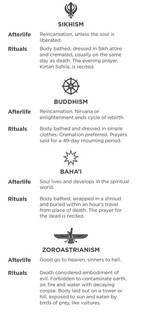 Here's another diagram of beliefs about the afterlife and rituals performed concerning the afterlife for a few more religions. Rituals for death tend to be very important to religious groups, and sometimes decide the location or quality of that person's afterlife.