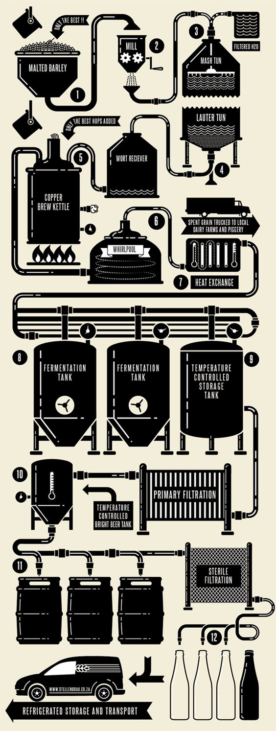 Very cool animated gif of the brewing process designed by South African design studio, Fankalo