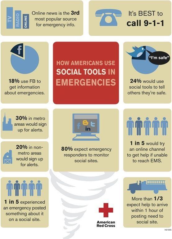 8 Pinterest Marketing Tips In 2020 Social Media Infographic Social Tool Social Media Tool