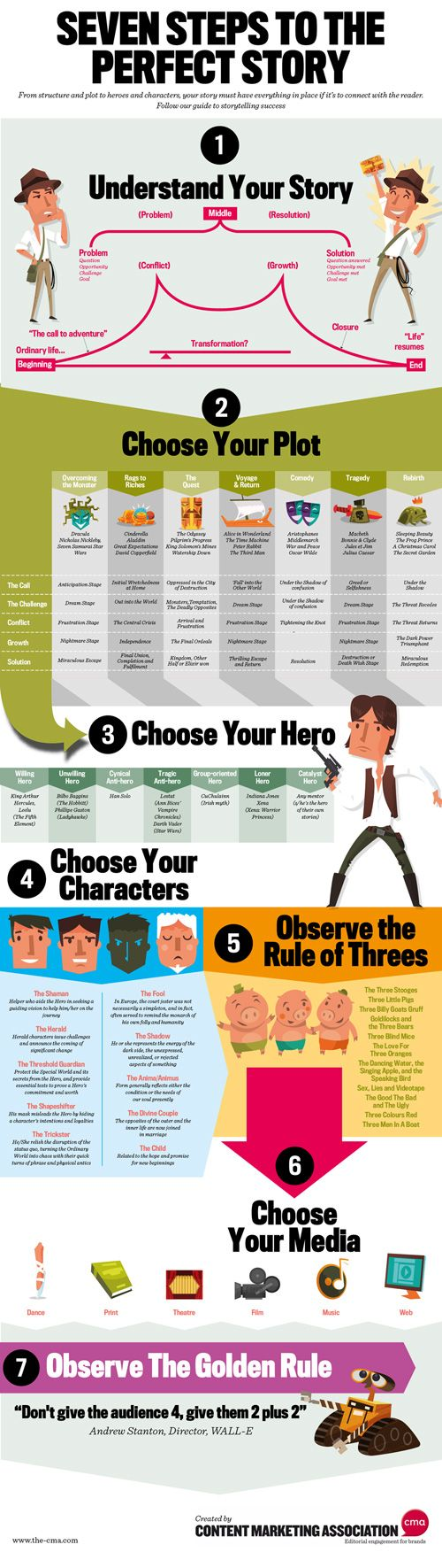 SEVEN STEPS TO THE PERFECT STORY. It looks kind of child like but actually when you think about it, some good tips here.