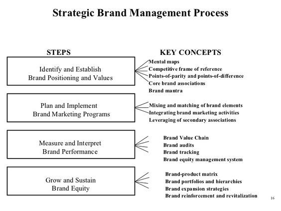 Pin By Yodit On Brand Brand Management Marketing Program Strategic Brand Management