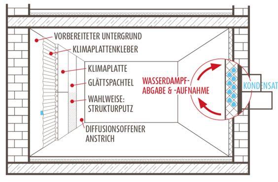 Klimaplatte - ISOTEC