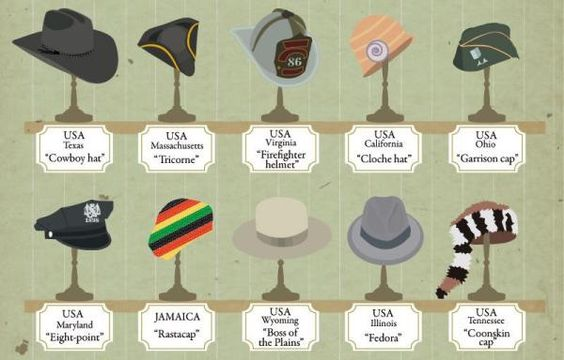 Infographic Around The World In 80 Hats Designtaxi Com 50 S Theme Party Around The Worlds Hats