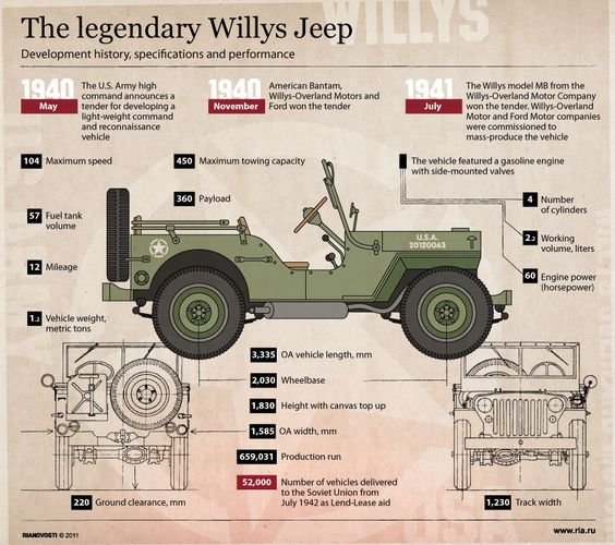 The Legendary Willys Jeep Naples Dodge Chrysler Jeep Ram