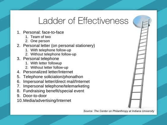ladder of effectiveness fundraising - Google Search Museum - fundraising sponsorship form