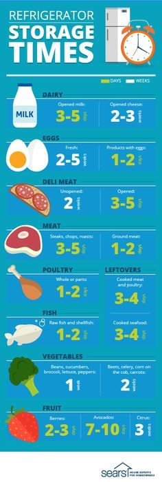 Refrigerator Storage Times: How long can you keep food in the ...