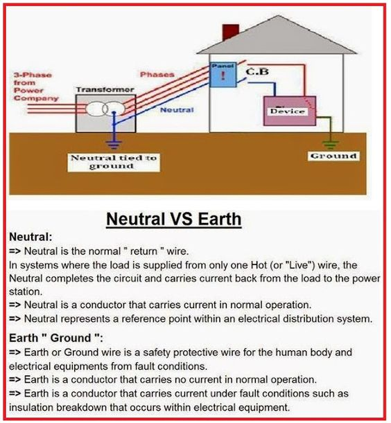 What is Difference between NEUTRAL and EARTH? Electrical Info PICS ...
