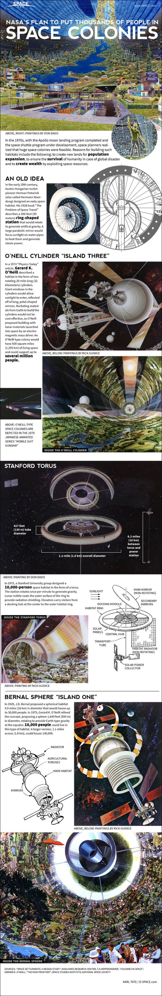 Find out about NASA's ambitious space colony plans in this SPACE.com infographic.