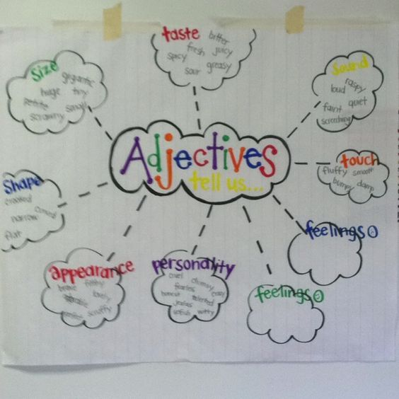 Adjectives tell us anchor charts pinterest