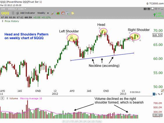 TQQQ (3 x Long NASDAQ 100 ETF): Long Setup | TheWaveTrading ...