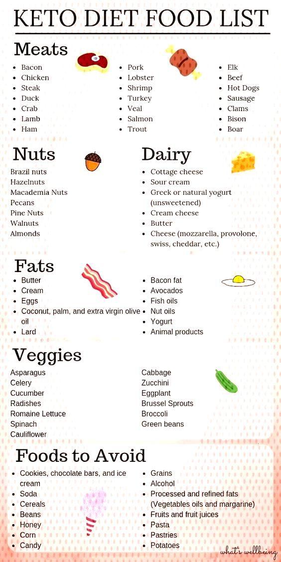 custom keto diet free