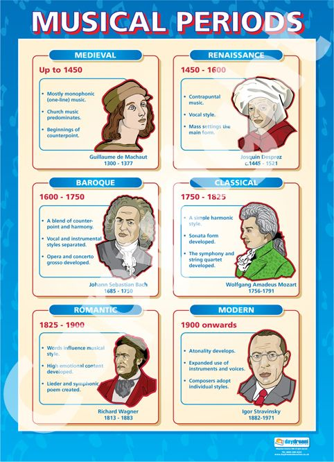 Image detail for -Musical Periods | School Charts | Educational Posters