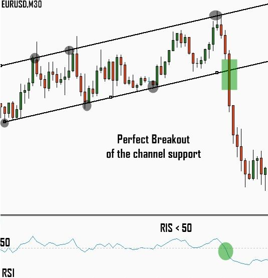Figure Pattern Breakout Trading Strategy Using Rsi Indicator