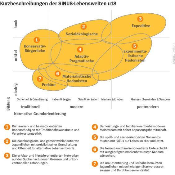 Sinus-Jugend-Studie: So tickt Deutschlands Jugend 2016 - SPIEGEL ONLINE