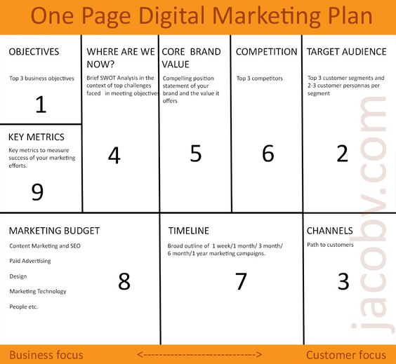 One page digital marketing plan to grow your small business - marketing plan template