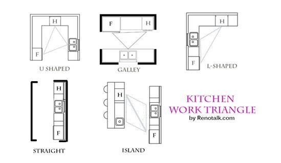 Image For Guide To Layout And Configurations For Your Kitchen Kitchen Layout Kitchen Sink Remodel Kitchen Remodel Layout