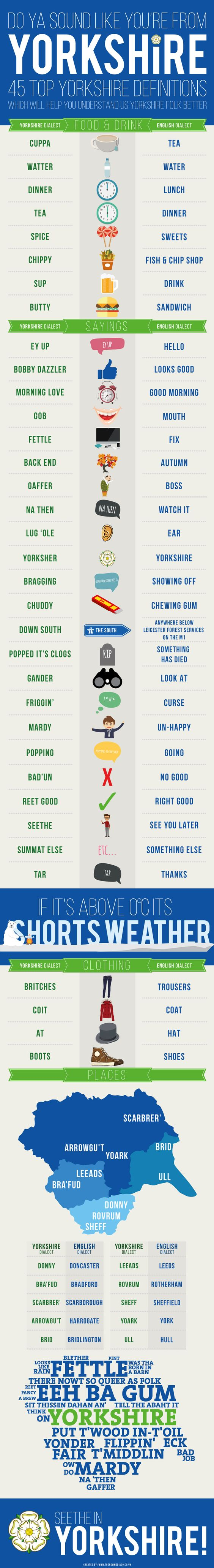 Do Ya Sound Like You're From Yorkshire? #infographic