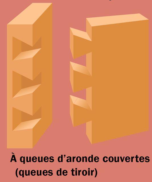 Assemblage D Aronde Couvertes Queues De Tiroir Assemblages Bois Assemblage Bois