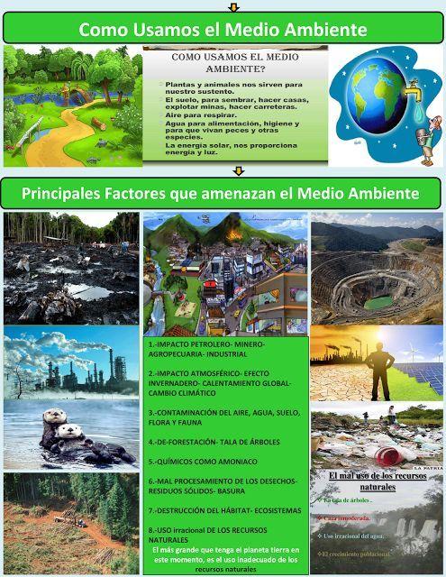 Como Usamos El Medio Ambiente Mapa