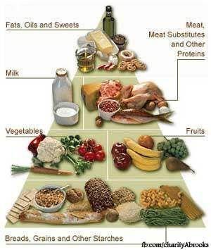 diabetic food pyramid guide health fitness food diet diabetes rh pinterest com Gestational Diabetes Meal Plans Samples Gestational Diabetes during Pregnancy