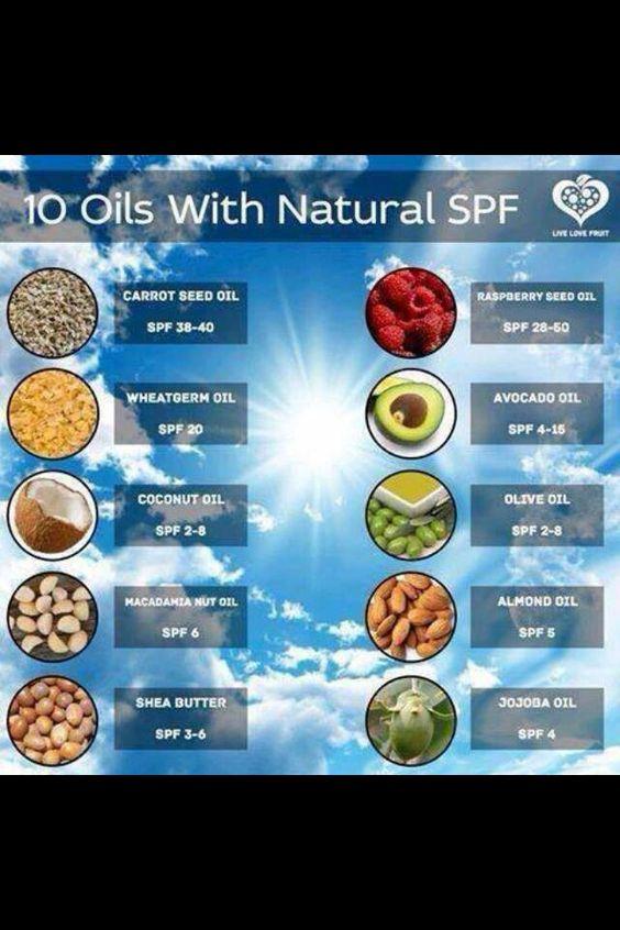 Sunblock in oils
