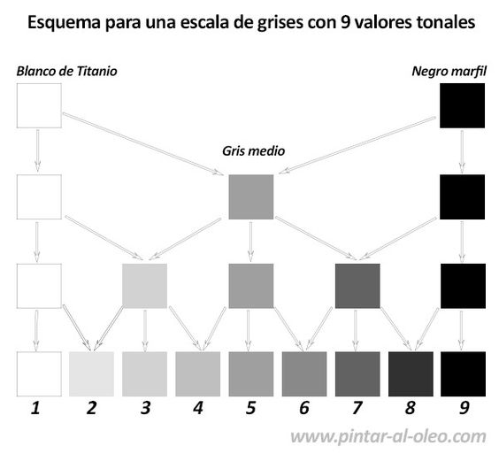 Mezclas de colores grises para escala de valores tonales for Como hacer el color gris para paredes