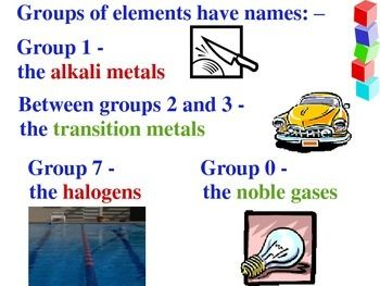 How to understand chemistry fast?