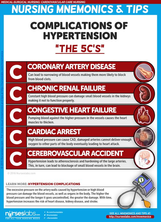 "Hypertension Complications ""5 C's of Hypertension Complications""  Cardiovascular Care Nursing Mnemonics and Tips: http://nurseslabs.com/cardiovascular-care-nursing-mnemonics-tips/"