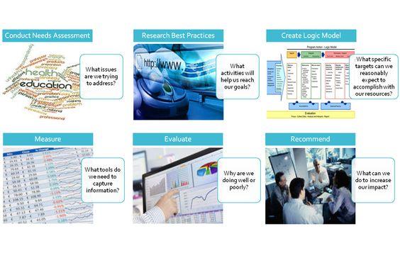 The program evaluation standards evaluation and systems change - program evaluation