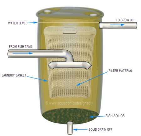 Solid waste aquaponics filter solid free engine image for Koi pond filter system design