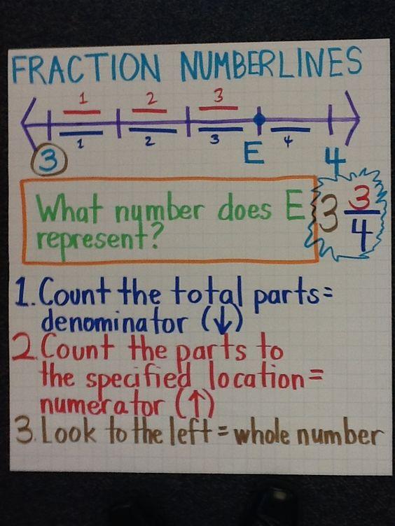Fraction Numberlines