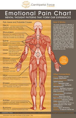 emotional pain chart: the location of our aches & pains can tell us a lot about what feelings we have bottled up inside