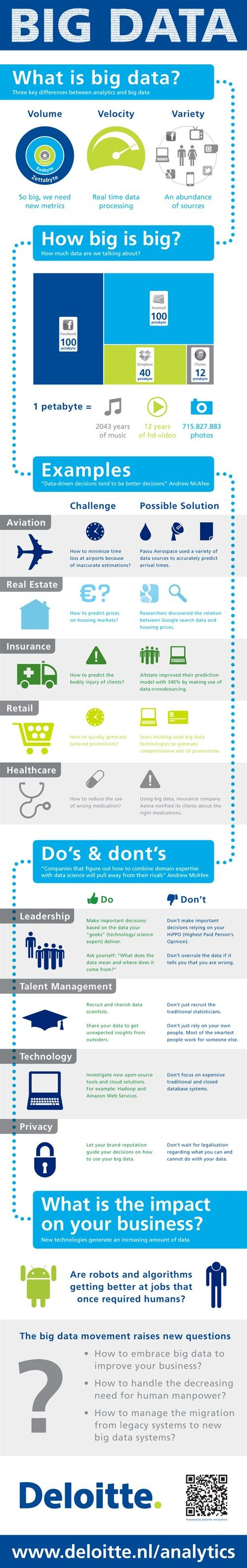 """Infographic """"What is Big Data?"""" based on Growth Track Session 'The data driven CEO'. Via #DeloitteNL"""