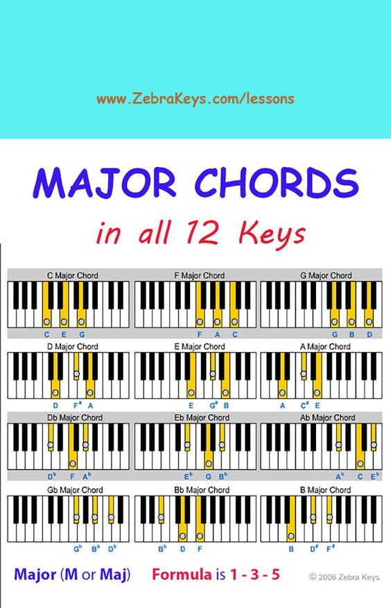 piano chords for beginners pdf