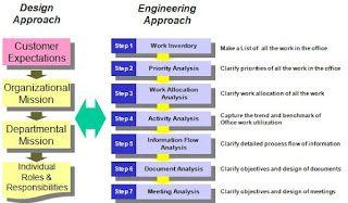 Engenharia de Produção: T.P.M - Manutenção Produtiva Total