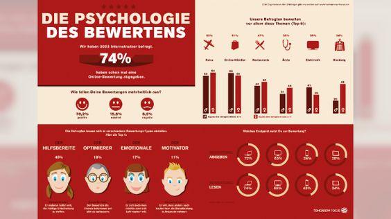 Infografik Umfrage Psychologie des Bewertens querformat