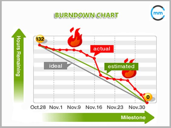 A Burndown Chart Is A Tool Used By Multiple Software Engineering