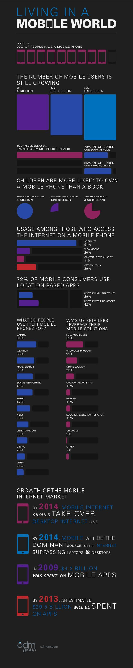Living In A Mobile World - Infographic