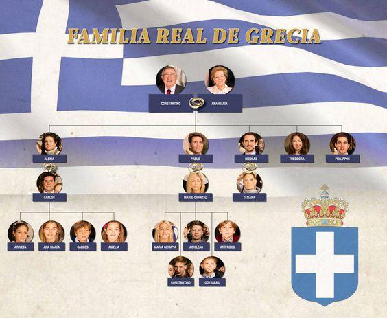 Árbol genealógico de la familia real griega (Vanitatis)