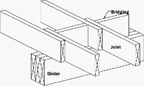 Floor framing floors and need for on pinterest for Wood floor joist bridging
