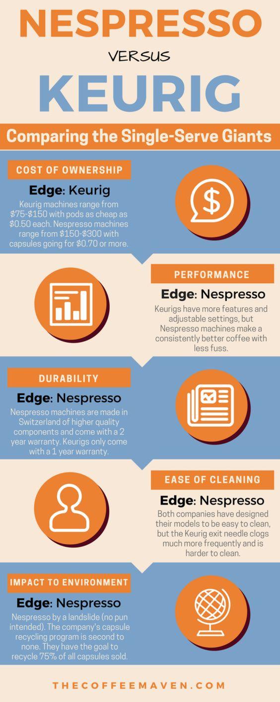 Nespresso Vs Keurig Which Is Better Nespresso Everyday
