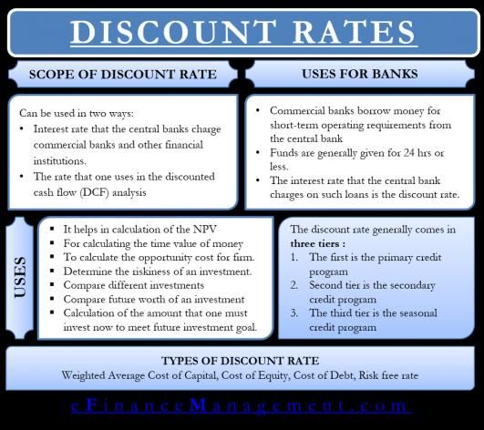 Discount Rate Meaning Importance And More Investmentbanking Investment Banking Career In 2020 Financial Statement Analysis Investment Banking Counselor Education